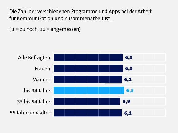 Umfrage: Zufriedenheit mit Anzahl Kommunikations-Tools