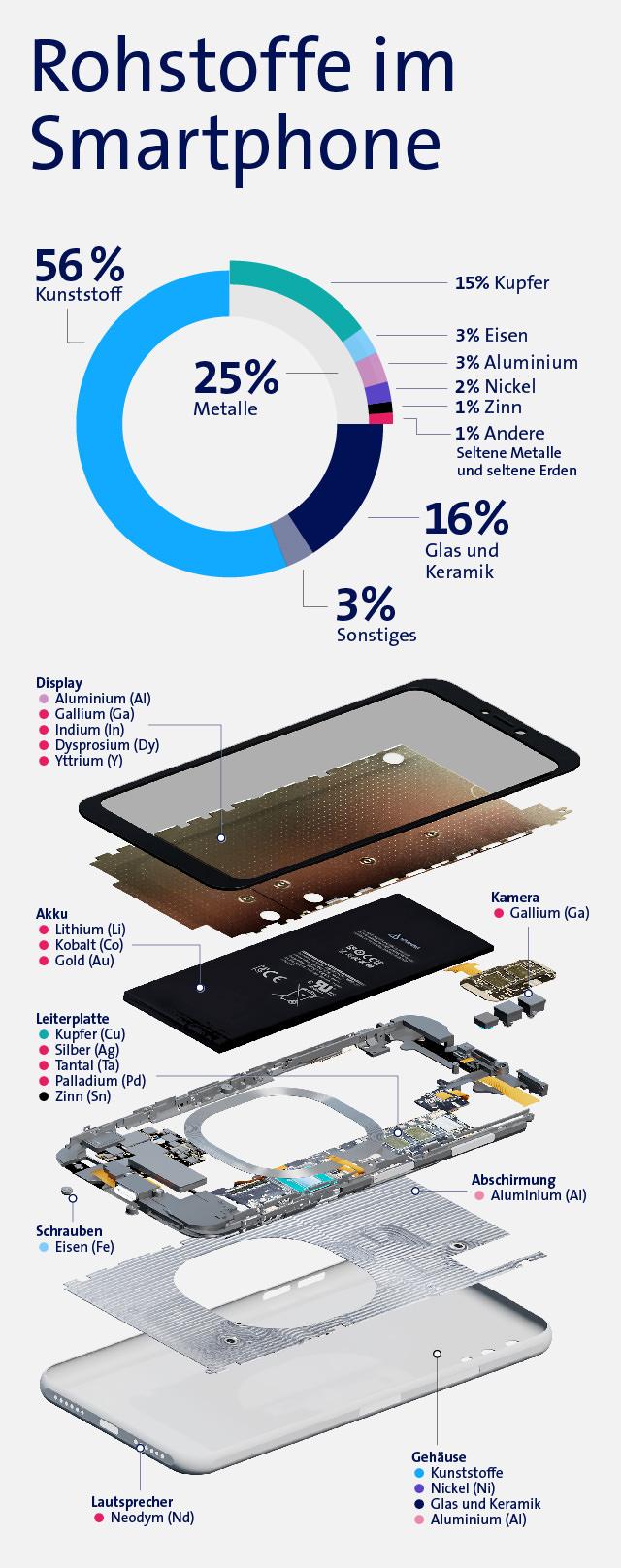 Rohstoffe im Smartphone