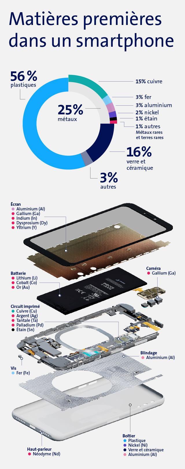 Les matières premières dans un smartphone