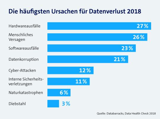Grafik zu den häufigsten Ursachen von Datenverlust.