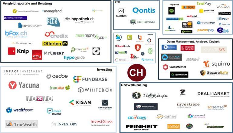 Swisscom FinTech Start-up Map 2013