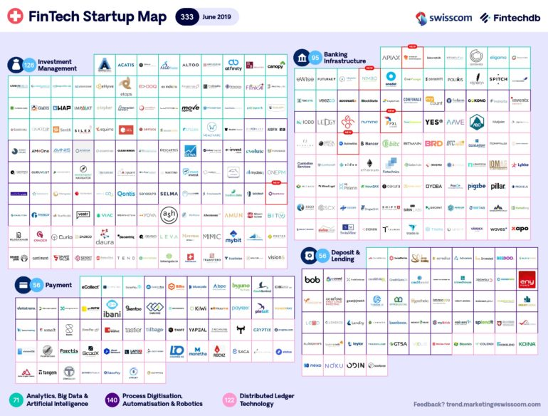 Swisscom FinTech Start-up Map Juni 2019