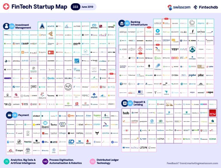 Swisscom FinTech Start-up Map Juni 2019