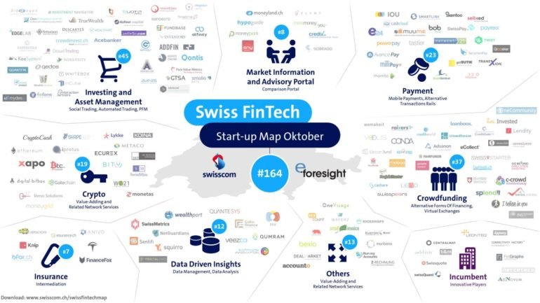 Swisscom FinTech Start-up Map Oktober 2016
