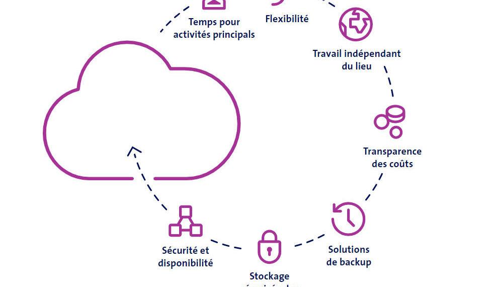 Avantages du cloud pour PME