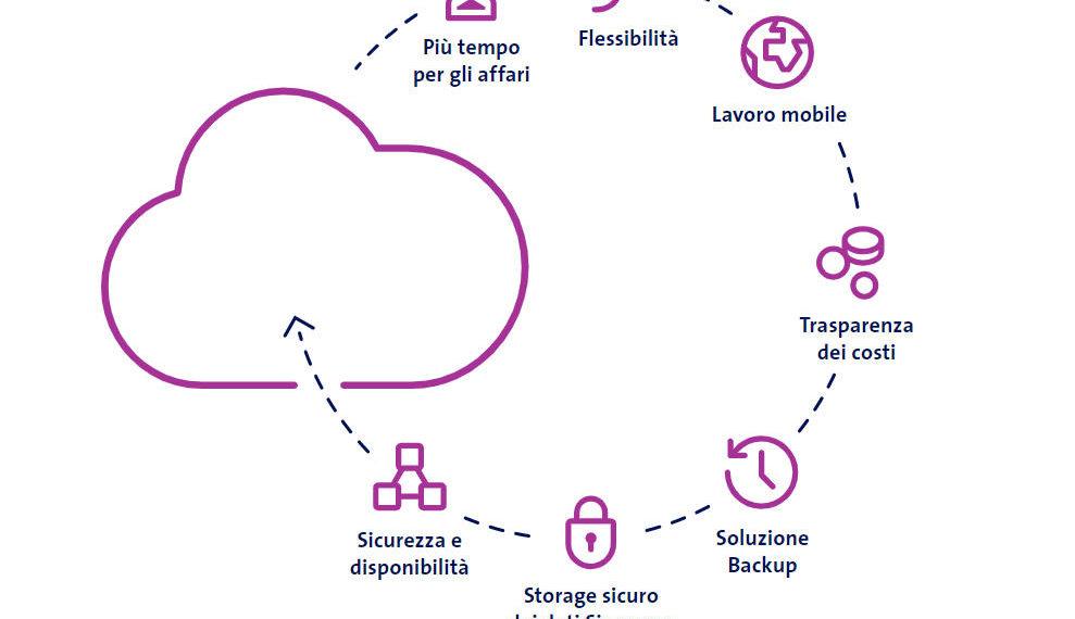 Vantaggi di cloud per PMI