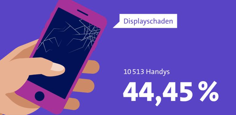 Infografik zeigt: 44.45 Prozent oder 10513 Handys haben einen Displayschaden.