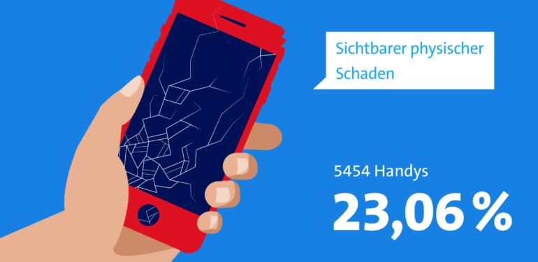 Infografik zeigt: 23.06 Prozent oder 5454 Handys weisen einen sichtbaren physischen Schaden auf.
