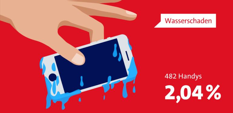 Infografik zeigt: 2,04 oder 482 Handys erleiden einen Wasserschaden.
