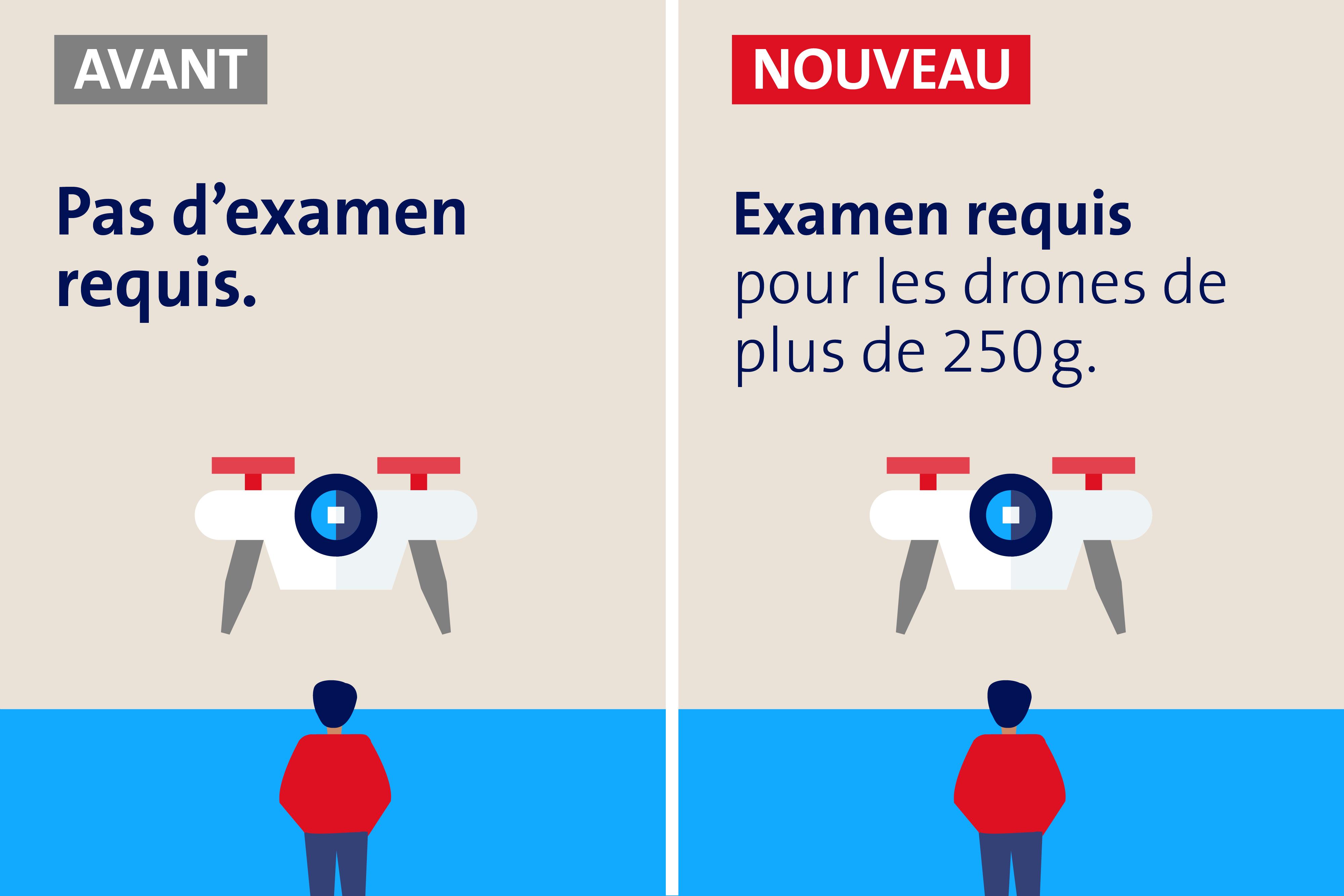 nouvelle-reglementation-drones-suisse