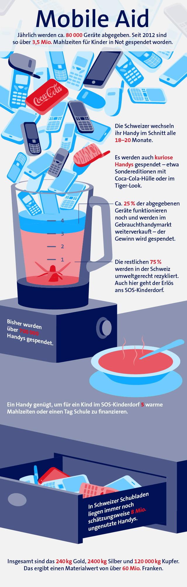 Infografik Mobile Aid