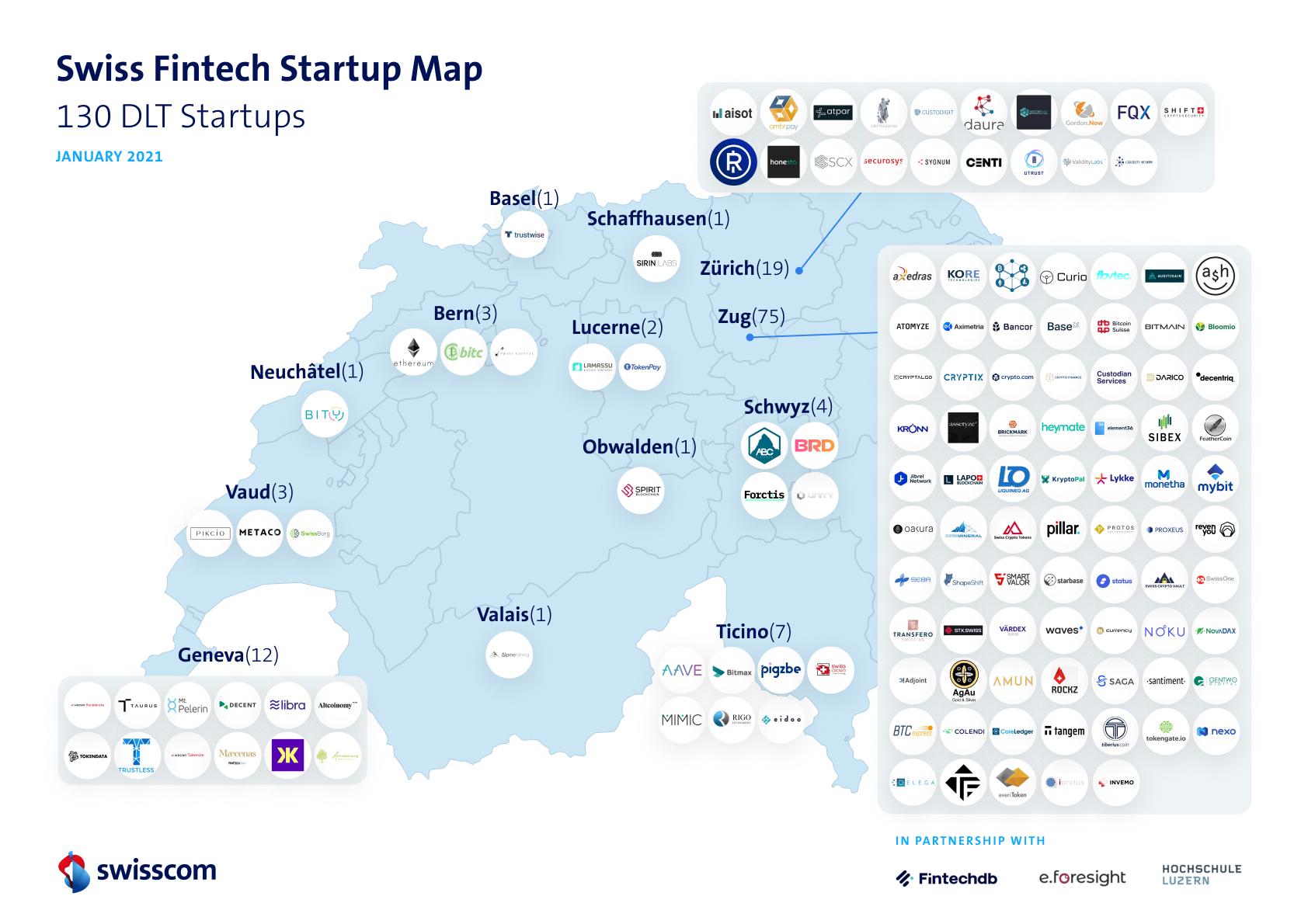 DLT Fintech Start-up Map