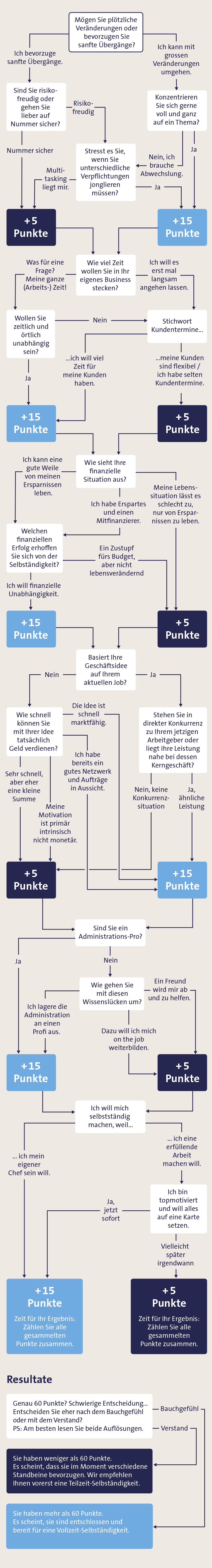 Entscheidungsbaum zur Selbständigkeit
