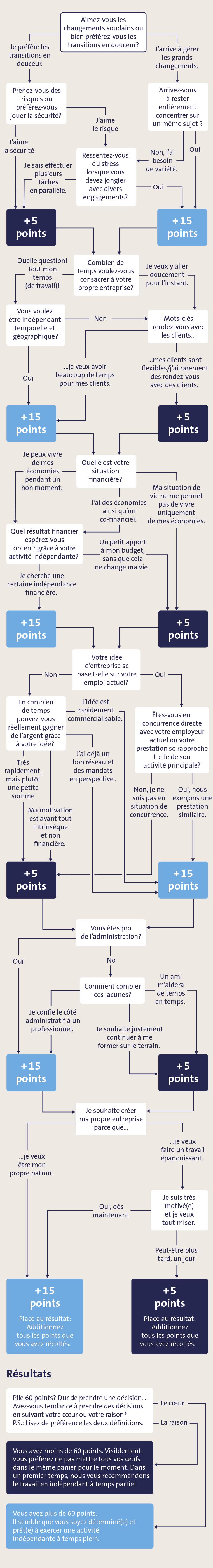 arbre de décision pour l'indépandance