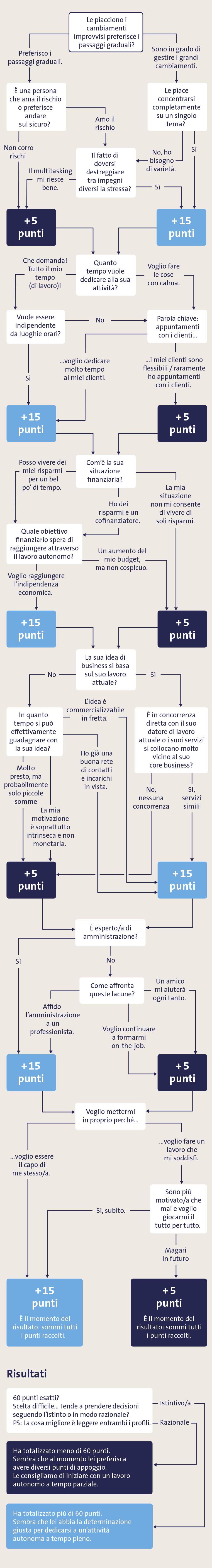 albero decisionale