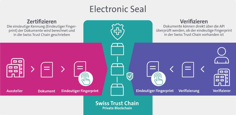 Elektronisches Siegel, Blockchain-basiert
